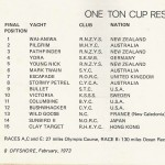 One Ton Cup Results