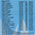 Sydney to Hobart 1960 Results