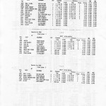 Sydney to Mooloolaba results 1991