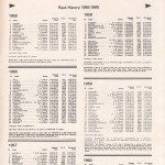 Sydney to Hobart Yacht Race 1984 Souvenir Program Page 12