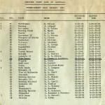 Sydney to Hobart Race Results 1971